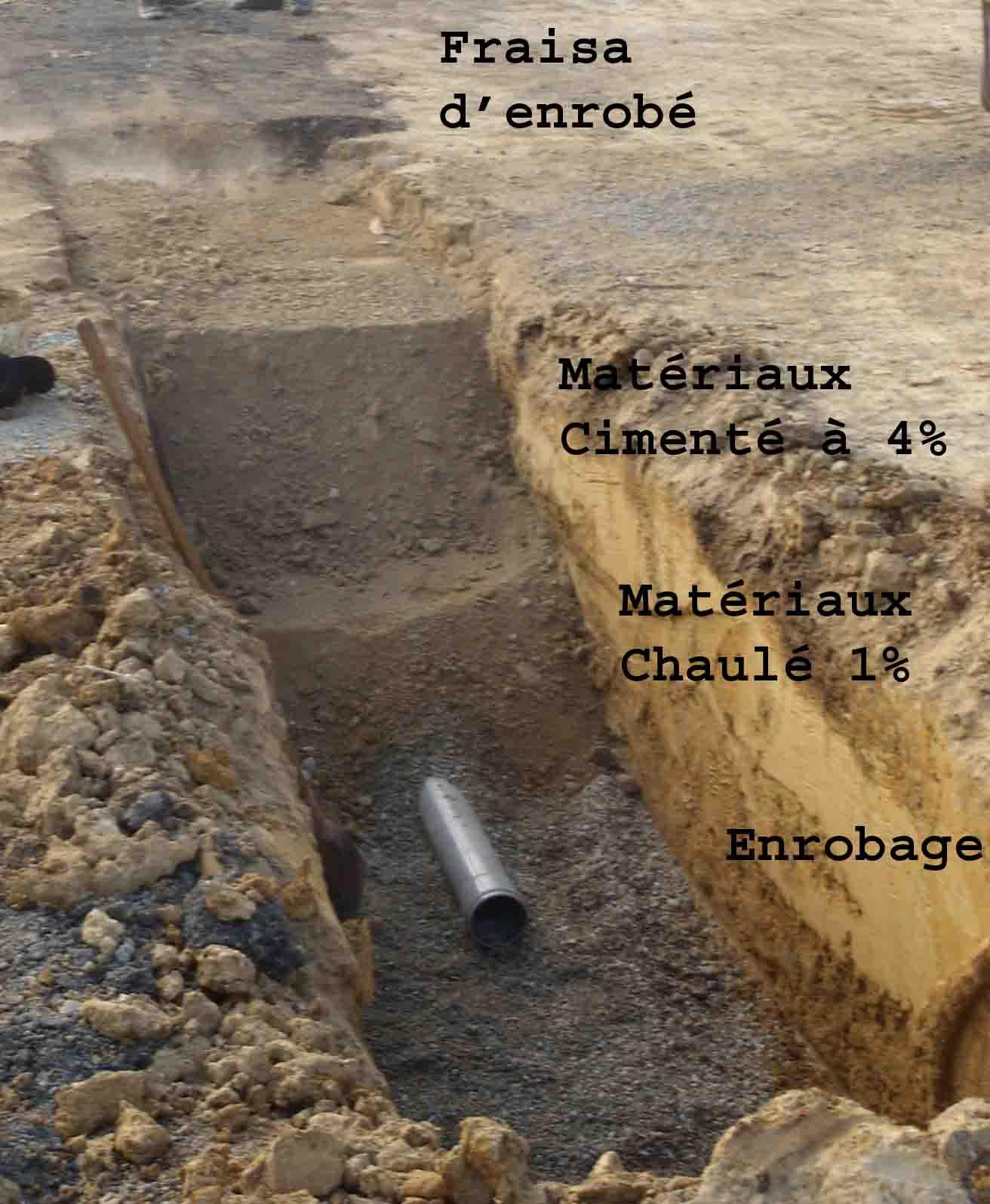 Compactage des remblais de tranchées